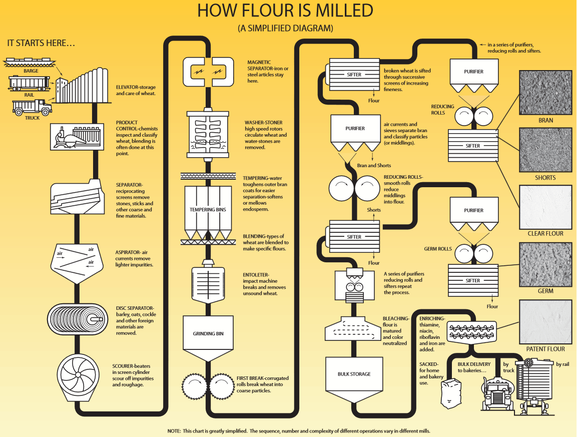 Grain Cleaning Flow Diagram Electrical Wiring Process Hvac How Is Flour Made Supply Chain