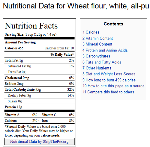 What Is The Nutritional Profile Of A High Fat Food