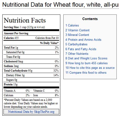 Nutritional Data Unenriched All Purpose Flour
