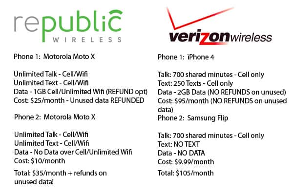 Republic Wireless vs. Verizon: We switched from Verizon to Republic Wireless, upgraded to a Moto X and got our phone bill down to just $10/month. Would you save if you switched too? Simple breakdown of the numbers plus pros & cons in this super informative post on frugal cell phones! :: DontWastetheCrumbs.com