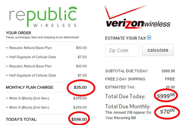 Monthly Cost of Republic Wireless vs. Verizon: We switched from Verizon to Republic Wireless, upgraded to a Moto X and got our phone bill down to just $10/month. Would you save if you switched too? Simple breakdown of the numbers plus pros & cons in this super informative post on frugal cell phones! :: DontWastetheCrumbs.com